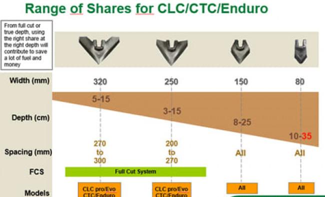 Noraginiai skutikai Kverneland CLC Pro